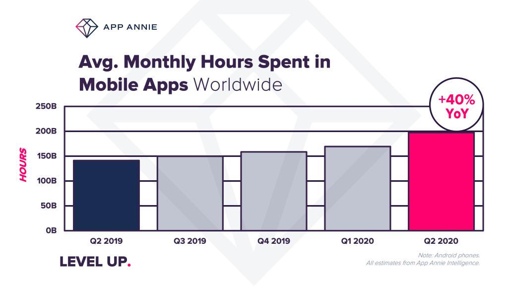 Average mobile app usage infographic image