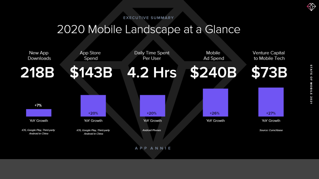 Mobile app usage stats.